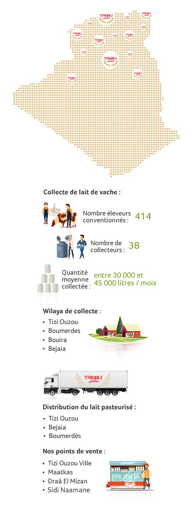 distribution tassili mobile